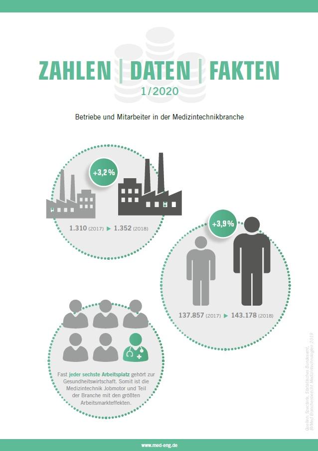 Zahlen Daten Fakten Medizintechnikbranche