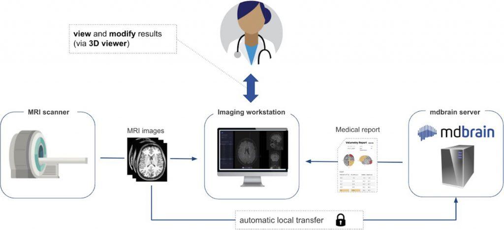 mdbrain deep leaning radiologie