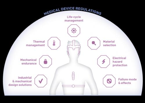 Produktentwicklung in der Medizintechnik