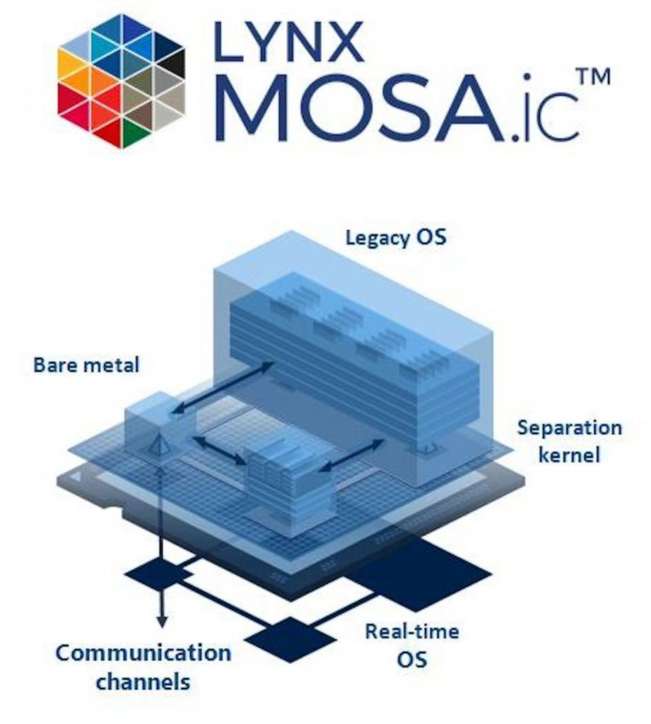 LYNX MOSA.ic
