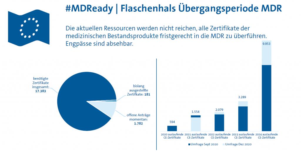 MDR-Geltungsbeginn, Flaschenhals Übergangsperiode