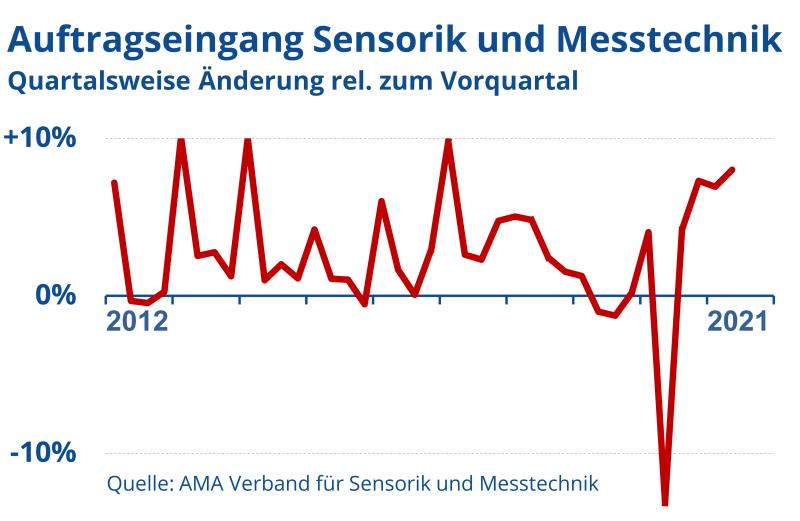 Sensorik und Messtechnik